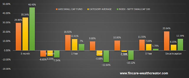 axis small cap fund performance