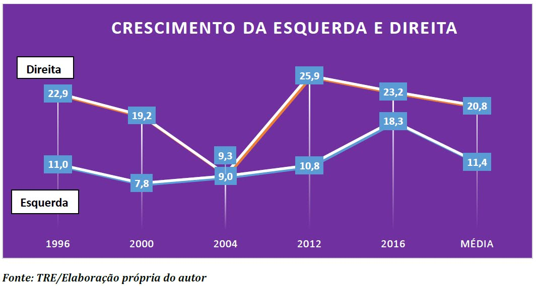 eleições 2020 em Belém