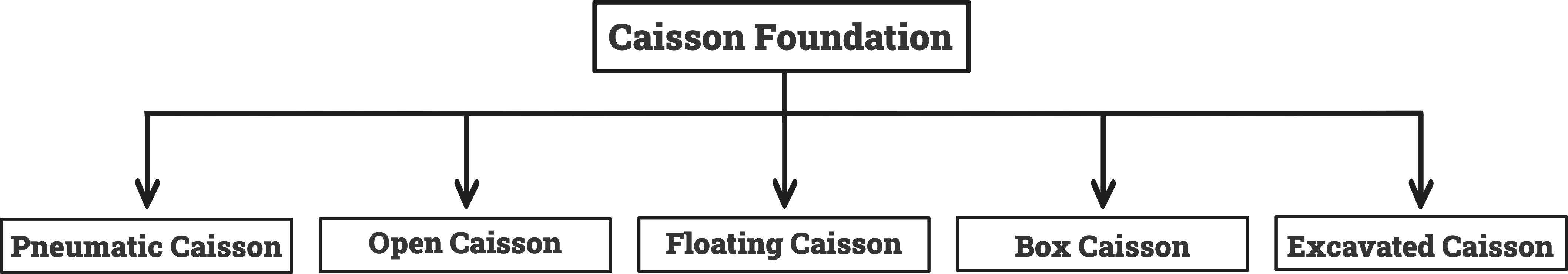 TYPES OF CAISSONS