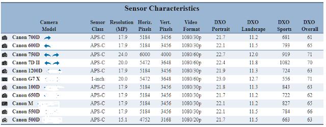 Sensor correlation: Canon 600D vs 700D