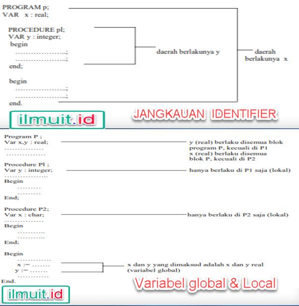 Pengertian Jangkauan Identifier, Variabel Lokal & Global