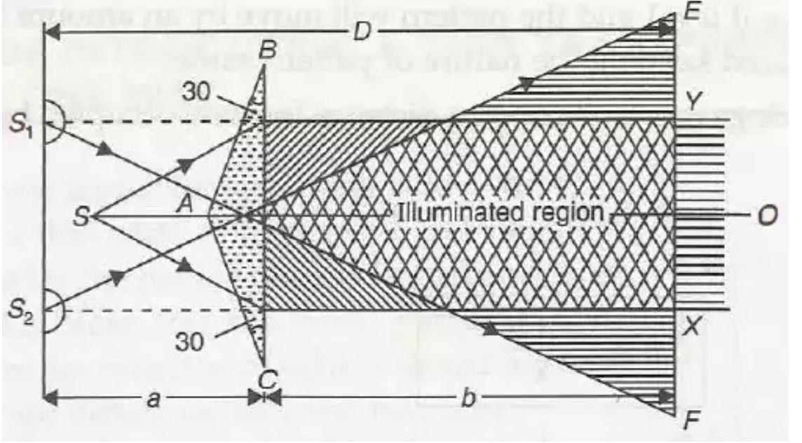 FRESNEL BIPRISM EXPERIMENT PDF