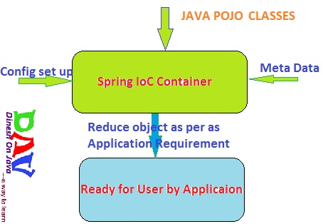 Spring IoC Container Inversion of Control
