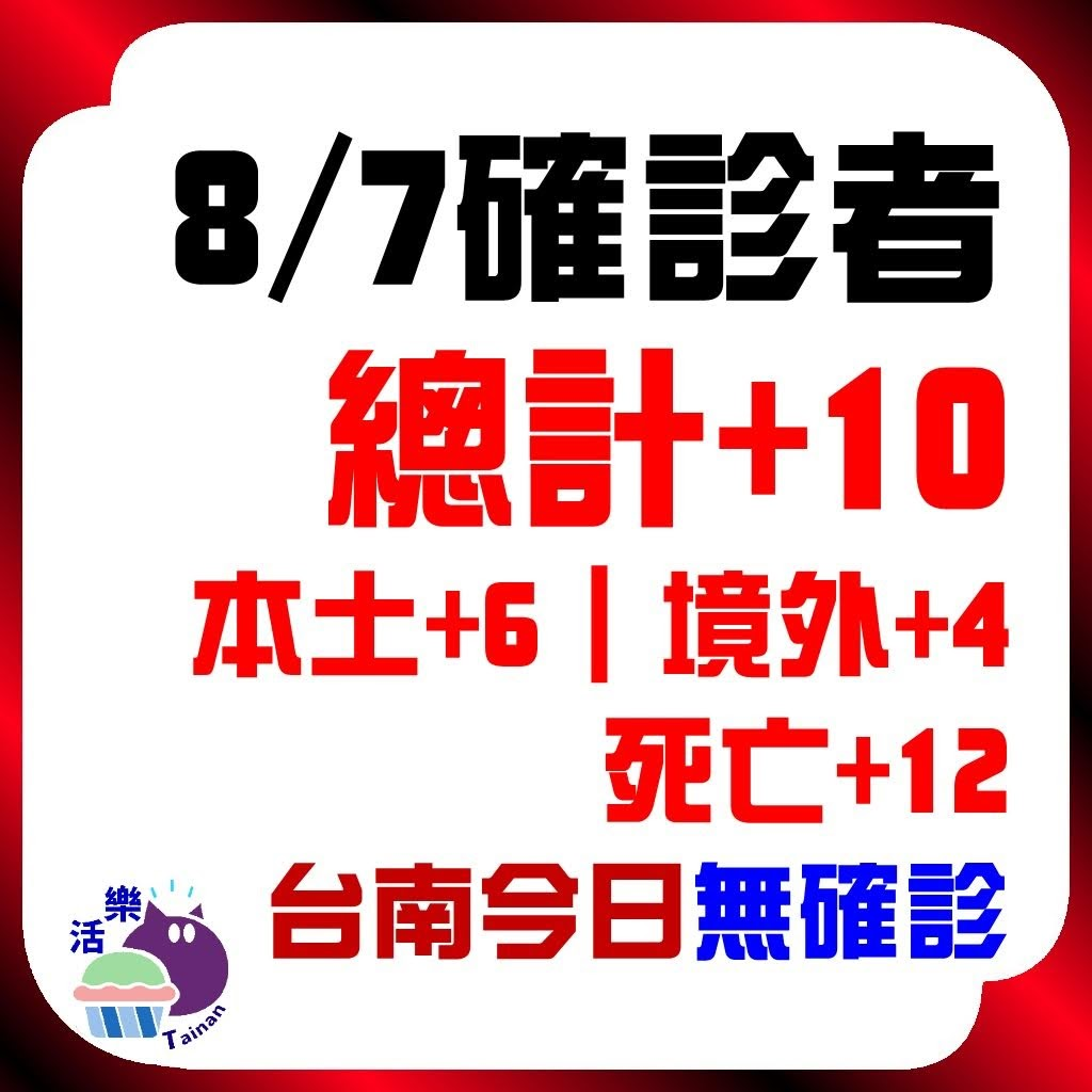 CDC公告,今日(8/7)確診:10。本土+6、境外+4、死亡+12。台南今日無確診(+0)(連41天)。