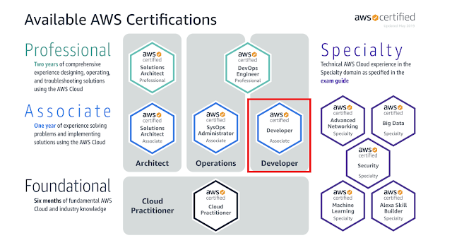 How to Crack AWS Certified Developer Associate Exam (DVA-C01) in 2020