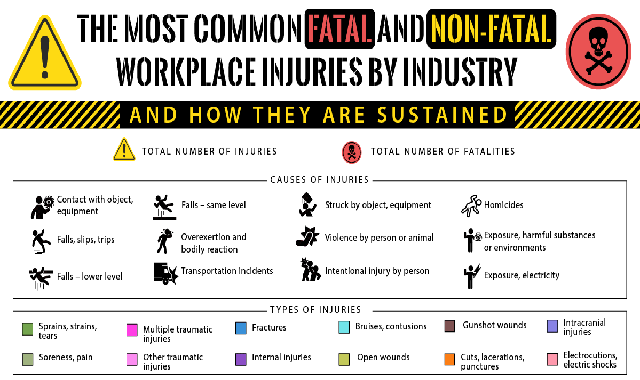 The Most Common Fatal and Non-Fatal Workplace Injuries by Industry and How They Are Sustained #infographic