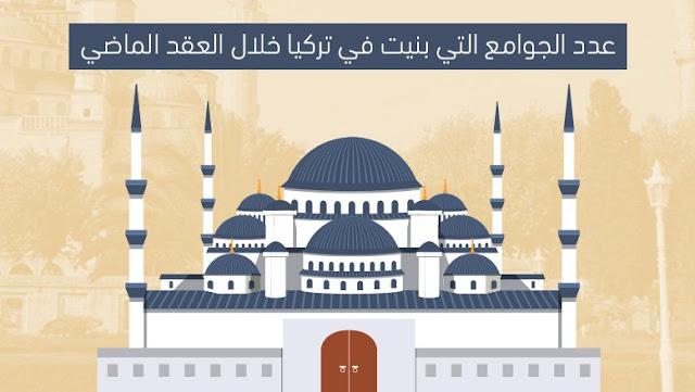 الى كل من يكره أردوعان:تعرف على عدد المساجد التي بناها ليزداد حقدك و تصاب بجلطة