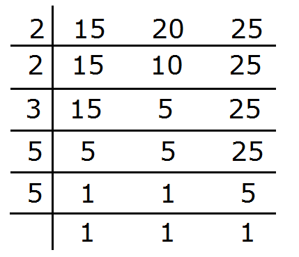 Mathsfans: Lowest Common Multiple - Definition and Examples