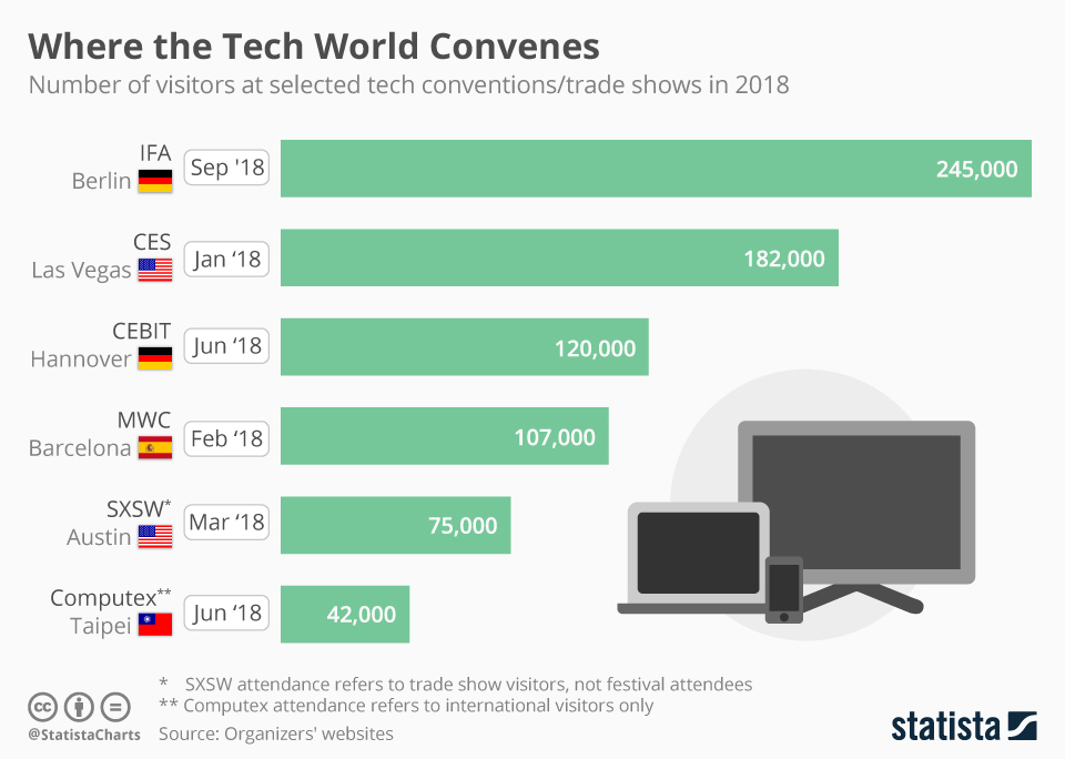 This infographic lists how many visitors 6 of the largest trade shows in the tech industry had in 2018.