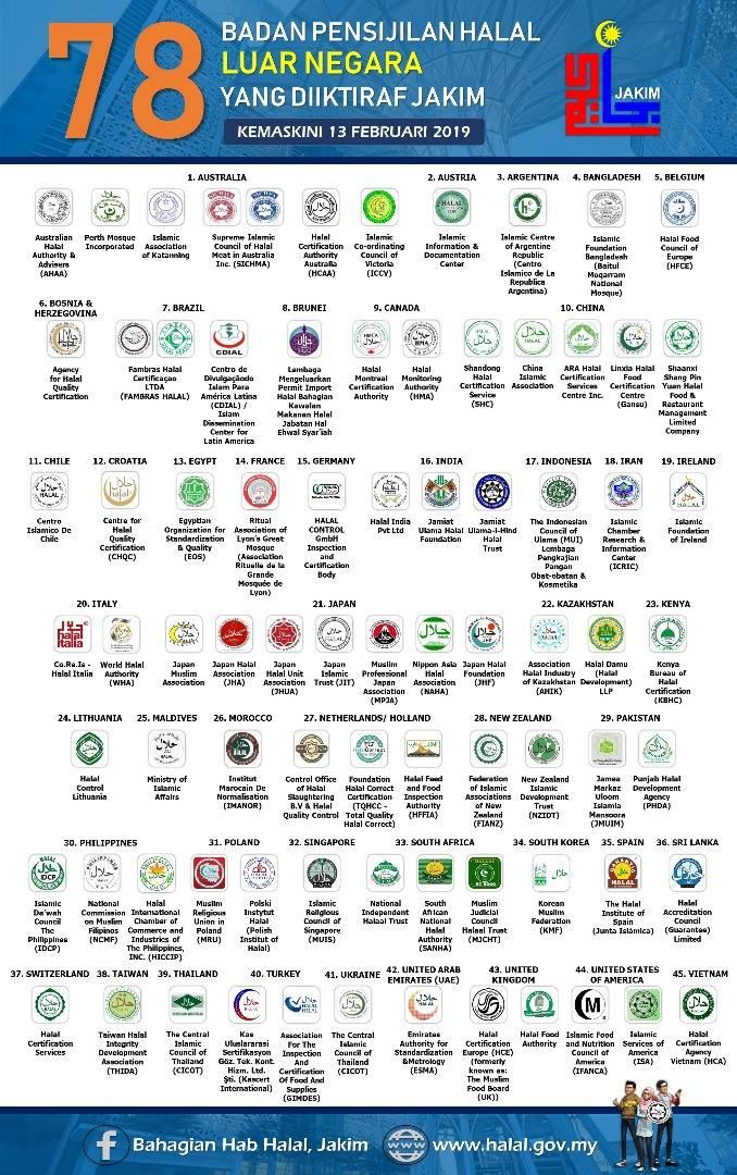 logo halal luar negara diiktiraf JAKIM terkini