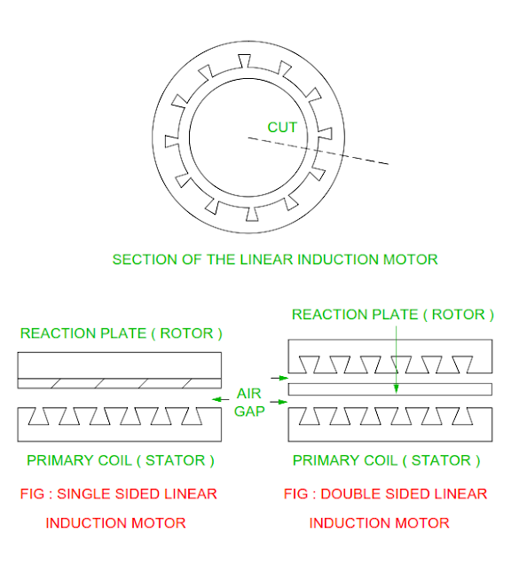 construction-and-working-of-linear-induction-motor.png