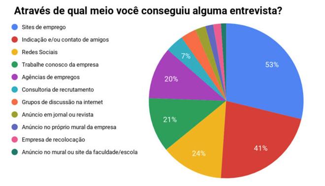CERCA DE 80% DOS PROFISSIONAIS PROCURAM OPORTUNIDADES ONLINE