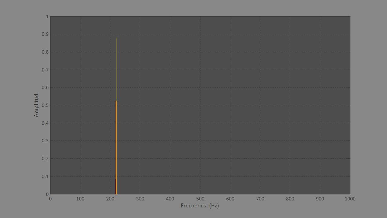 Figura 1. Gráfica del análisis frecuencial de un sonido simple de 1 segundo.