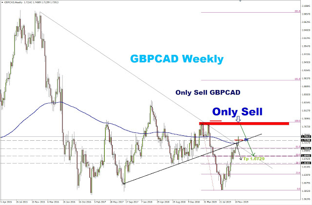 http://www.weekly-daily-analysis.co/2019/12/sell-audcad-now-live-trade-risk-r-1-7.html