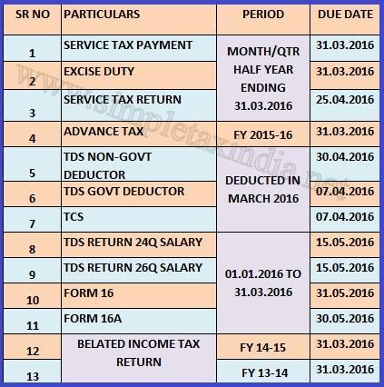 service tax chart 2015 16 pdf: Tax chart 2014 15 india pdf corporate income tax rates around