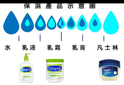 圖中愈往右邊是含水愈少,凡士林是最黏稠、不含水的產品,保濕效果也最好