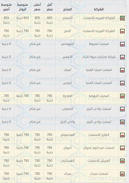 اسعار الحديد والاسمنت فى مصر اليوم 5/10/2019