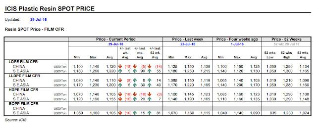 PP - PE Asia Price 2016 07 29