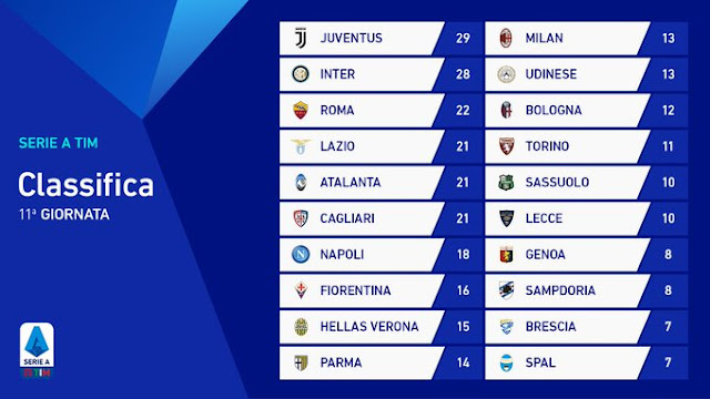 Prediksi Lazio vs Lecce — 10 November 2019