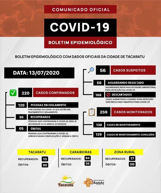 Tacaratu chega a 220 casos confirmados de covid-19