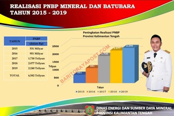 Royalti Pertambangan Kalteng Sudah Capai Rp 604 Miliar dari Target Rp 967 Miliar