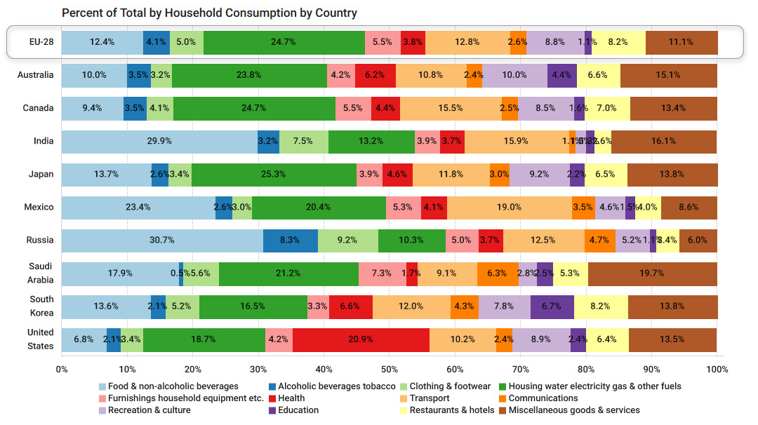 Percent of total by household consumption by country