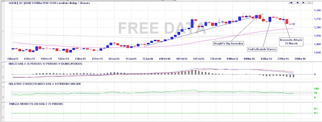 4 month gold chart as of 25 March