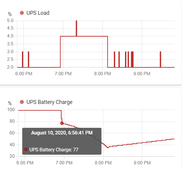 UPS performance after calibration - graph