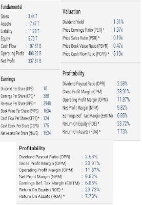Analisa value dan prospek saham GJTL