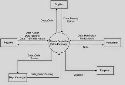 Cara membuat diagram konteks untuk memperjelas aliran data data flow diagram adalahcara membuat data flow diagramcontoh data flow diagram dan tahapan membuat diagram konteks ccuart Image collections