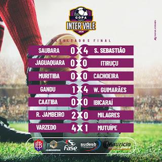 Três goleadas na primeira rodada da Copa Intervale 2020