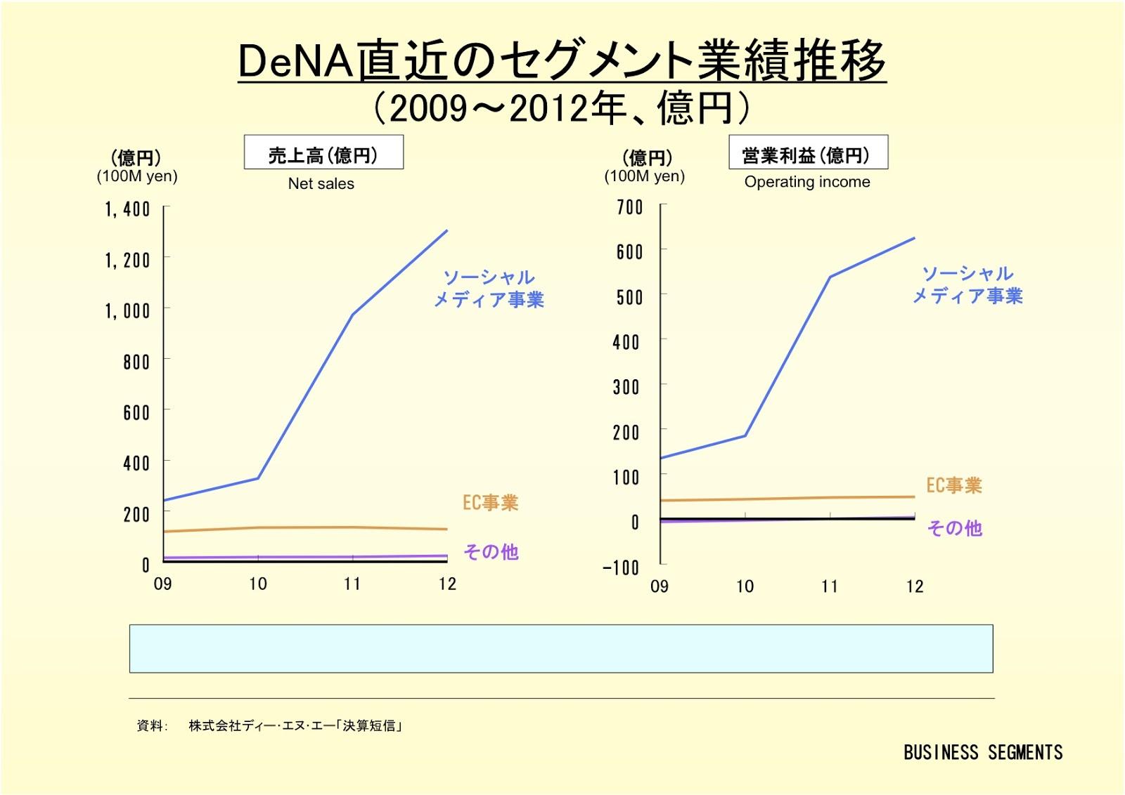 株式会社DeNAのセグメント業績推移