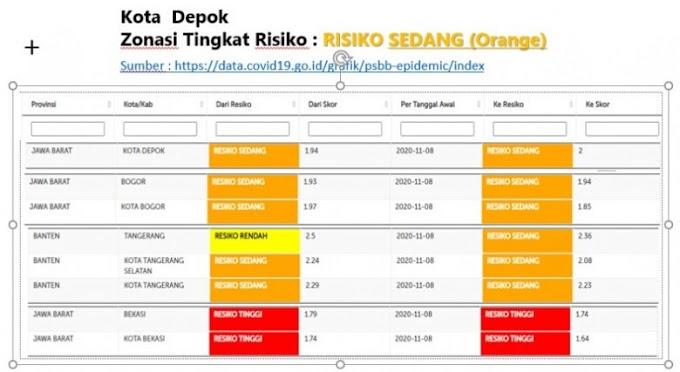 Kabar Baik...Status Resiko Covid-19 Kota Depok Masuk Zona Oranye