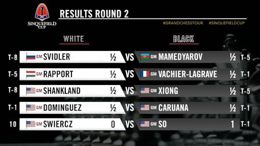 Les résultats de la ronde 2