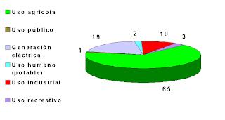 Producción agrícola y ganadera