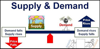 Forex Supply and Demand: Trading For Living