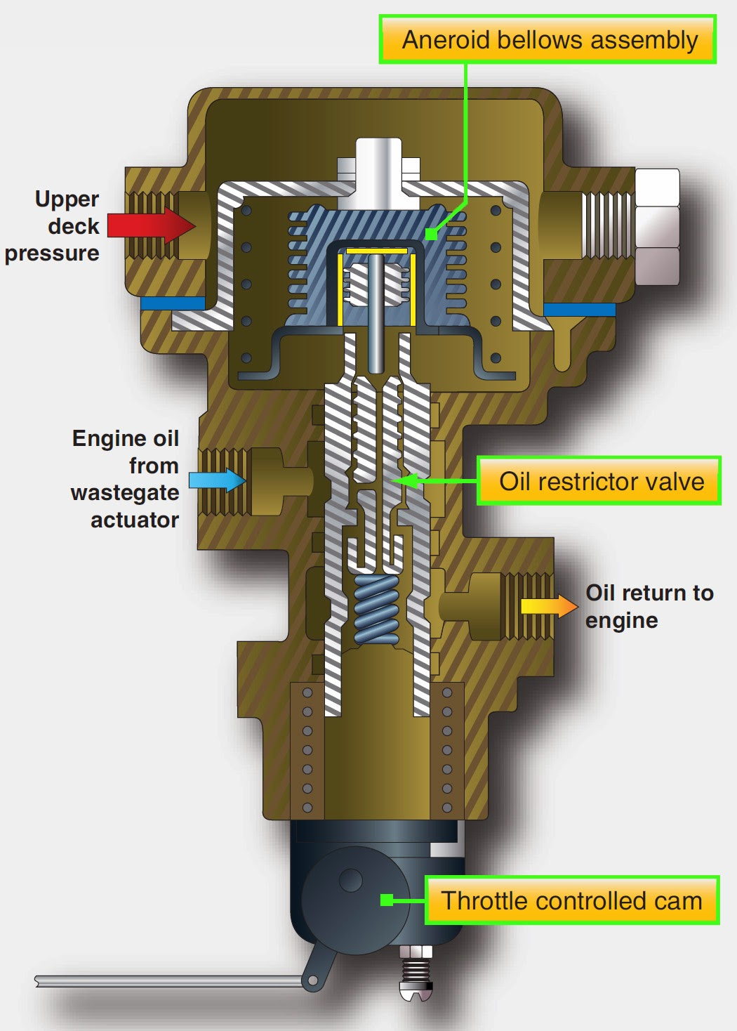 medium resolution of supercharged induction systems