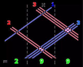 Usa líneas para multiplicar