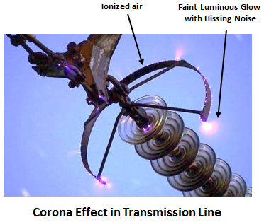 Corona Effect in Transmission Lines