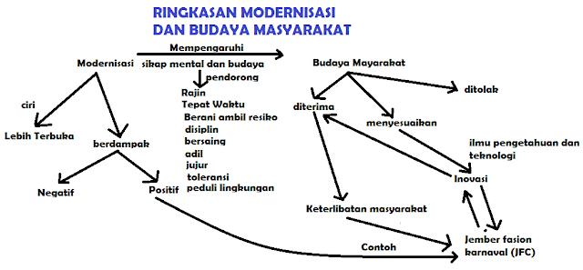 gambar diagram Modernisasi dan Budaya Masyarakat