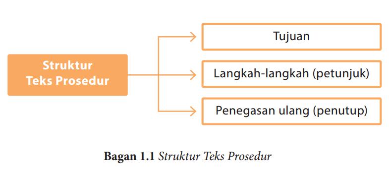 Rpp Bahasa Indonesia Kelas Xi Semester 1 Teks Prosedur Kd 3 2 Dan