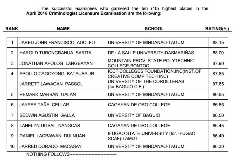 University of Mindanao-Tagum grad tops April 2016 Criminologist board exam