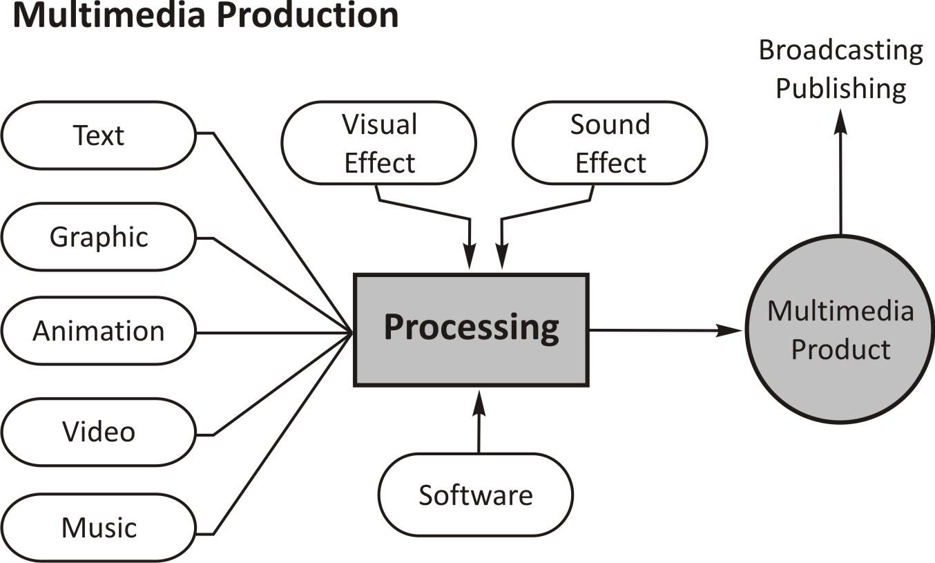 Multimedia Content Production Multimedia