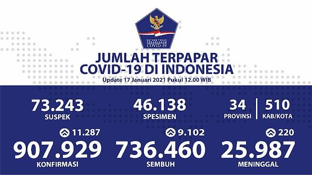 (17 Januari 2021) Jumlah Kasus Covid-19 di Indonesia