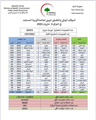 الموقف الوبائي والتلقيحي اليومي لجائحة كورونا في العراق ليوم الخميس الموافق 3 حزيران 2021