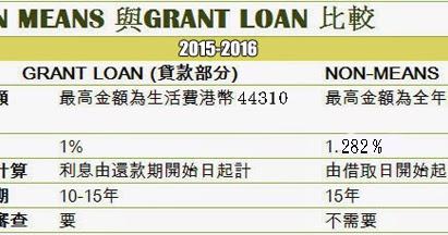 學生資助貸款一站通: GRANT LOAN 同NON MEANS 分別?