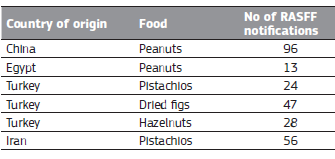 Micotoxinas en Principales países de importación