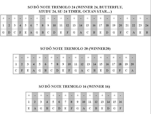 Vị trí các note trên kèn Harmonica Tremolo