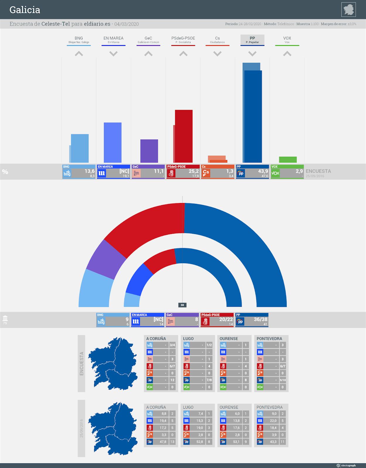 Gráfico de la encuesta para elecciones autonómicas en Galicia realizada por Celeste-Tel para eldiario.es, 4 de marzo de 2020