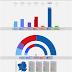 GALICIA · Encuesta Celeste-Tel 04/03/2020: BNG 13,6% (9), GeC 11,1% (8), PSdeG-PSOE 25,2% (20/22), Cs 1,3%, PP 43,9% (36/38), VOX 2,9%
